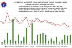 Ngày 19/9: Thêm 10.040 ca mắc COVID-19