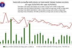 Ngày 21/9: Việt Nam ghi nhận 11.692 ca mắc COVID-19