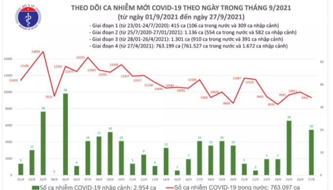 Ngày 27/9: Việt Nam ghi nhận 9.362 ca mắc COVID-19