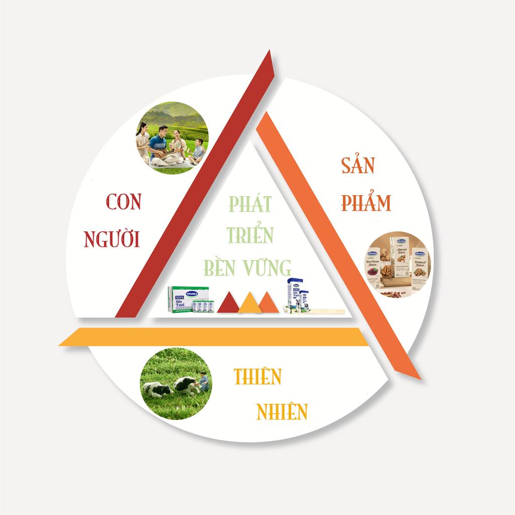 'Kinh tế tuần hoàn' tạo giá trị bền vững cho doanh nghiệp ngành sữa ảnh 5