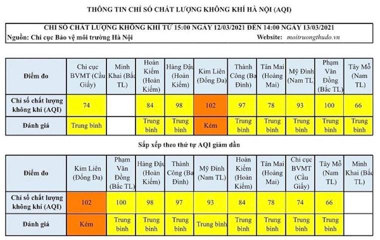 Chất lượng không khí ngày cuối tuần của Hà Nội ở mức kém do sương mù ảnh 1