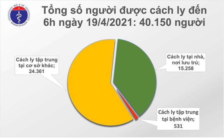 Việt Nam có thêm một ca mắc COVID-19 nhập cảnh, hơn 80.000 người đã tiêm vắc xin ảnh 2
