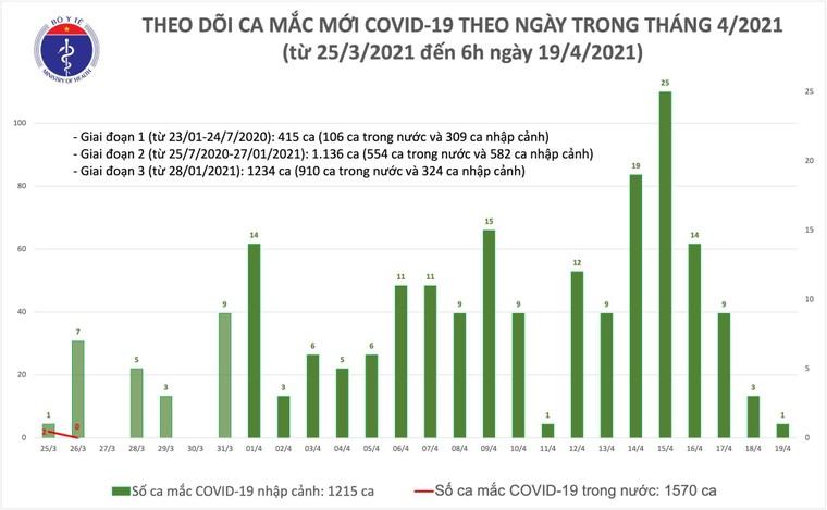 Việt Nam có thêm một ca mắc COVID-19 nhập cảnh, hơn 80.000 người đã tiêm vắc xin ảnh 1