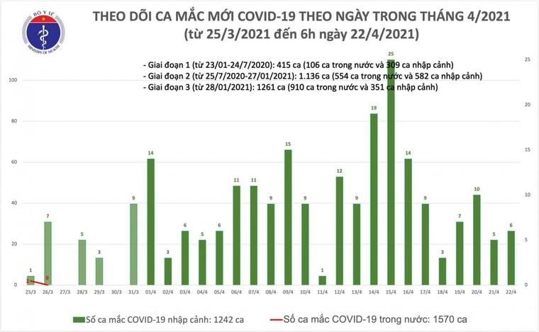 Sáng ngày 22/4, Việt Nam có thêm 6 ca nhập cảnh mắc COVID-19 ảnh 1