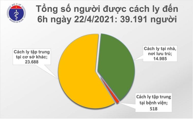 Sáng ngày 22/4, Việt Nam có thêm 6 ca nhập cảnh mắc COVID-19 ảnh 2