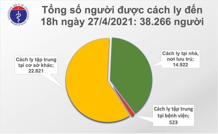 Chiều 27/4: Việt Nam ghi nhận 5 ca mắc COVID-19, có 1 ca lây nhiễm tại nơi cách ly ảnh 2
