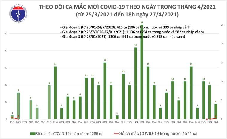 Chiều 27/4: Việt Nam ghi nhận 5 ca mắc COVID-19, có 1 ca lây nhiễm tại nơi cách ly ảnh 1