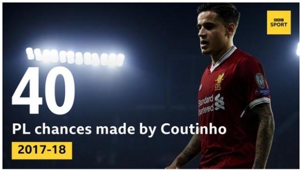 Coutinho ở đâu trong những ngày rực rỡ của Liverpool? ảnh 1