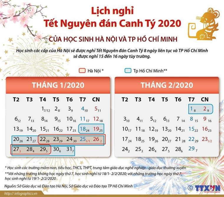 Lịch nghỉ Tết Canh Tý 2020 của học sinh Hà Nội, TP.HCM ảnh 1