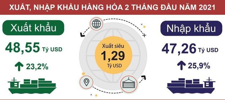 Thương mại hàng hóa xuất siêu 1,29 tỷ USD trong 2 tháng đầu năm ảnh 1