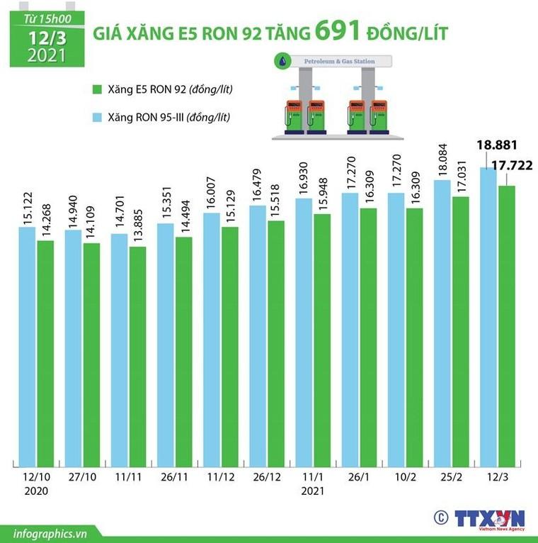 [Infographics] Xăng E95 lên gần 19.000/lít, xăng E5 tăng 691 đồng ảnh 1