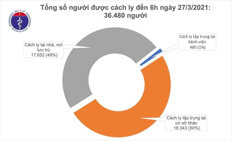Sáng 27/3: không có ca mắc COVID-19 mới, 44.000 người đã tiêm vaccine ảnh 1