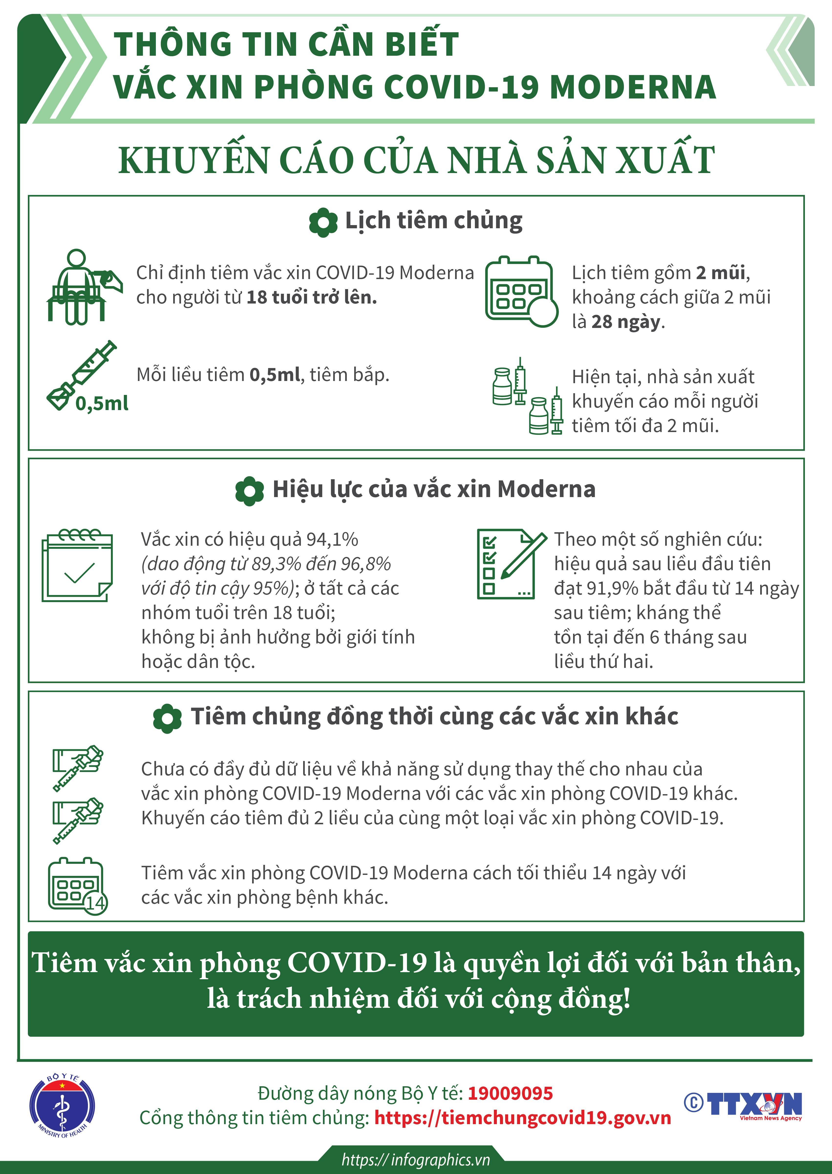 Thông tin cần biết về vắc-xin phòng COVID-19 Moderna ảnh 1