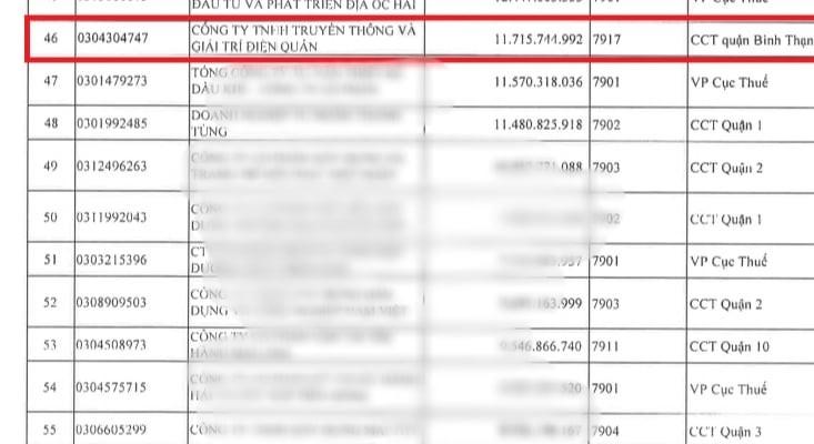 Công ty Giải trí Điền Quân nợ thuế hàng chục tỷ đồng, lùm xùm nghệ sĩ tố nợ cát-xê ảnh 2