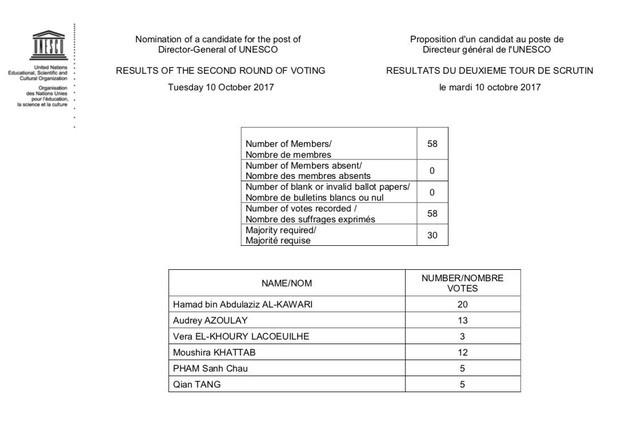 Bầu tân tổng giám đốc UNESCO vòng 2: Đại sứ Phạm Sanh Châu tăng 3 lá phiếu ảnh 1