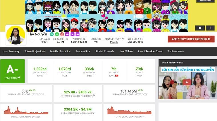 Thu nhập khủng của kênh YouTube Thơ Nguyễn ảnh 1