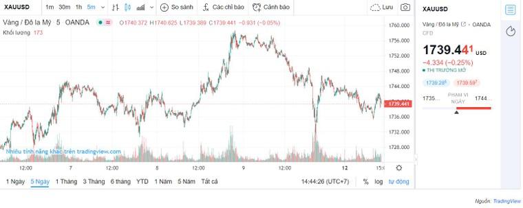 Giá vàng trong nước giảm sau khi lên đỉnh tuần qua ảnh 2
