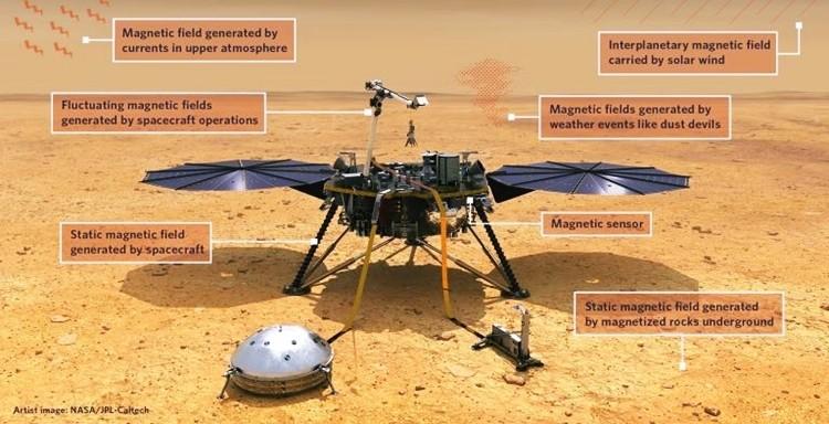 Phát hiện từ trường sao Hỏa mạnh gấp 10 lần dự kiến ảnh 1
