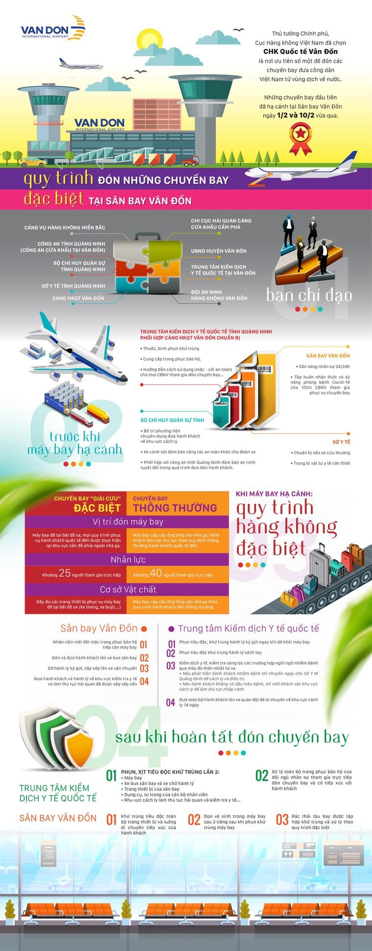 Sân bay Vân Đồn đón 158 người Việt từ châu Âu về nước ảnh 4
