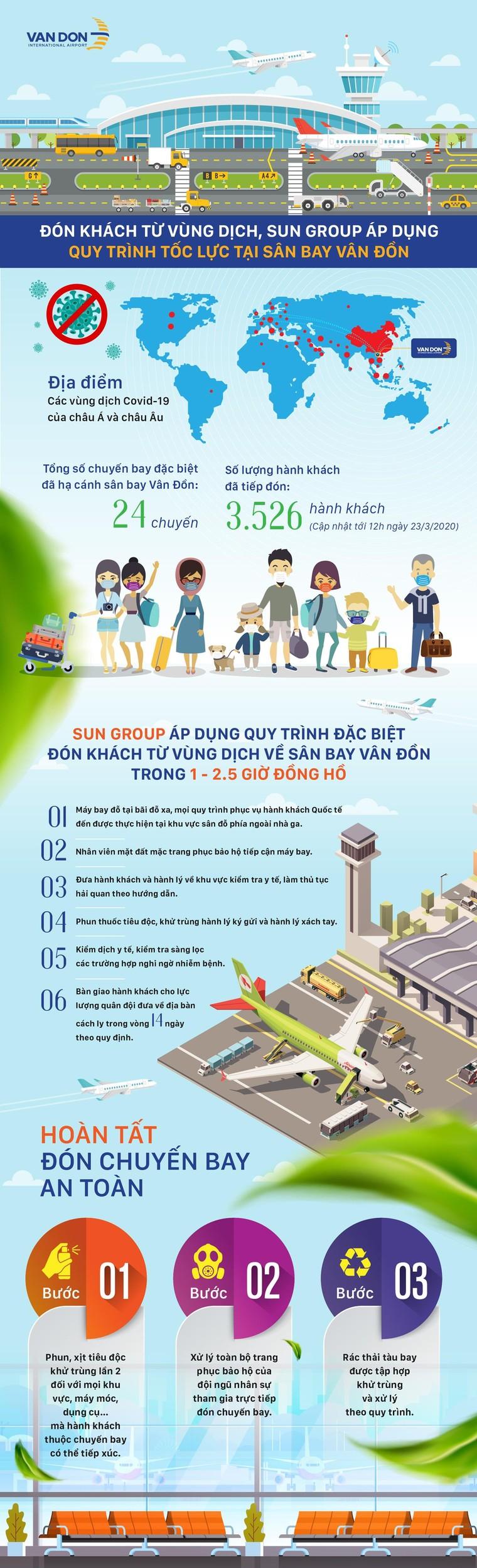 Sân bay Vân Đồn đón thêm hơn 500 người Việt trở về từ vùng dịch theo quy trình đặc biệt ảnh 5