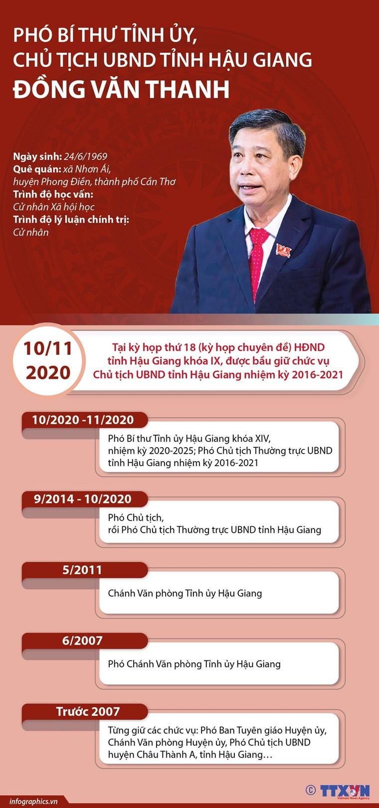 7 tân Chủ tịch UBND tỉnh được bầu tuần qua gồm những ai? ảnh 3