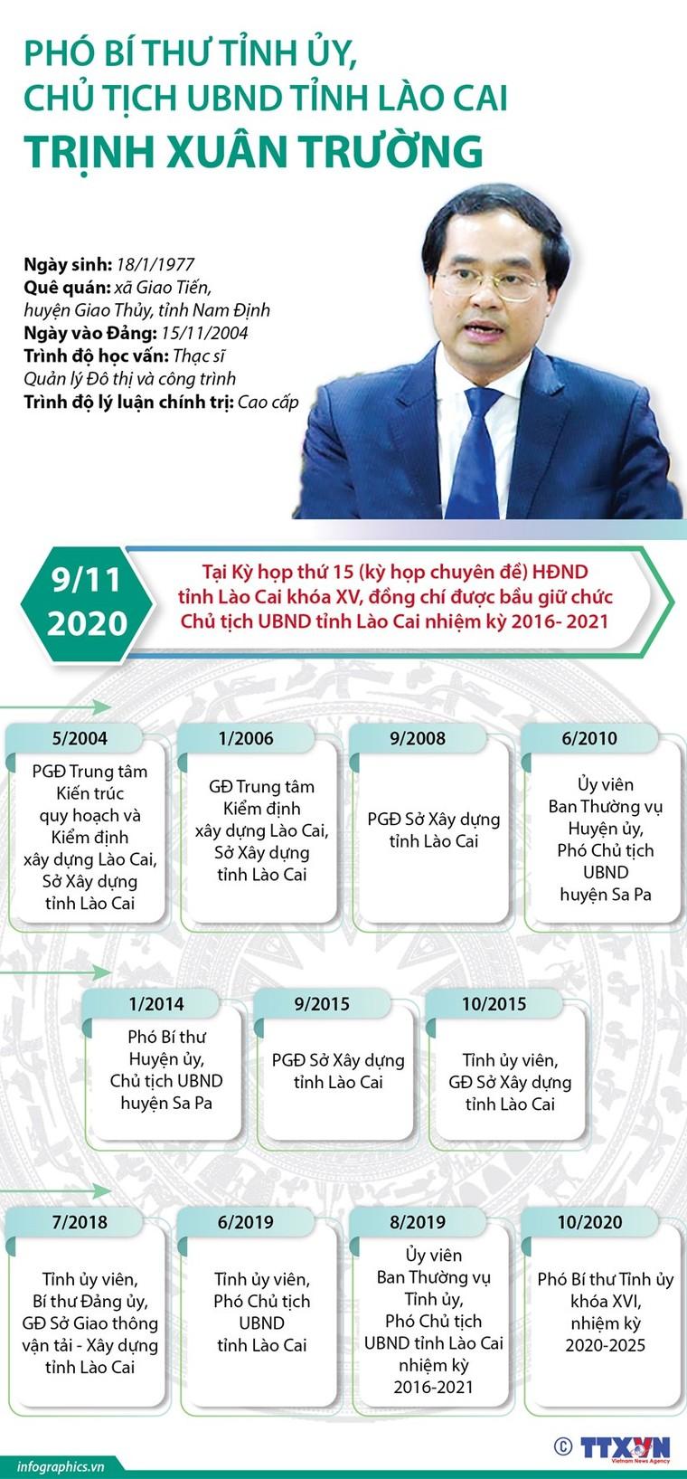 7 tân Chủ tịch UBND tỉnh được bầu tuần qua gồm những ai? ảnh 1