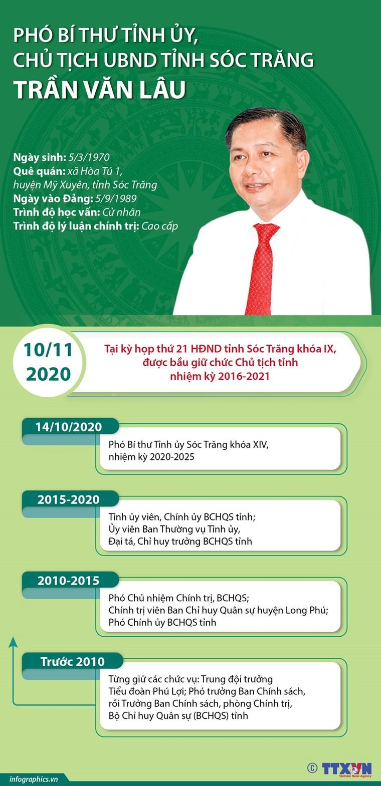 7 tân Chủ tịch UBND tỉnh được bầu tuần qua gồm những ai? ảnh 5