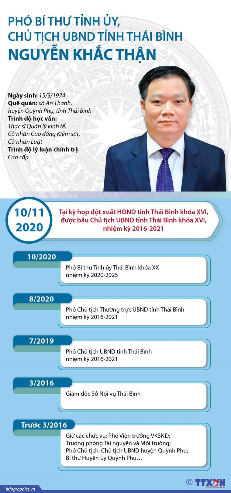 7 tân Chủ tịch UBND tỉnh được bầu tuần qua gồm những ai? ảnh 2
