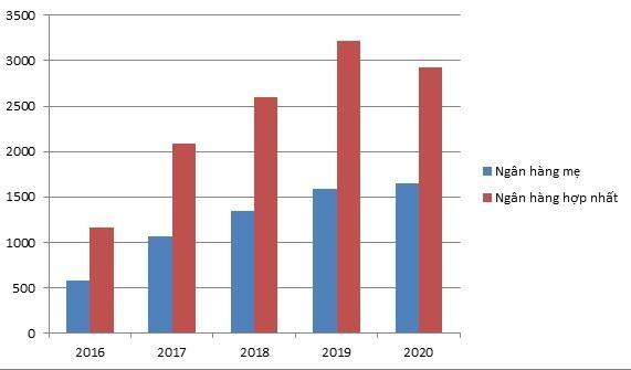 Dẫn đầu nộp thuế, VPBank đóng góp lớn cho ngân sách ảnh 1