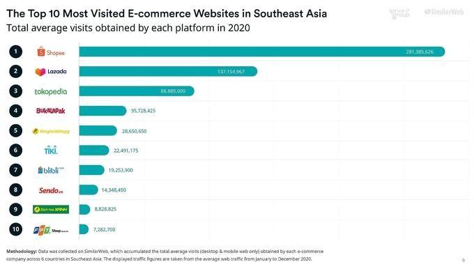 Việt Nam áp đảo top 10 sàn thương mại điện tử Đông Nam Á ảnh 1