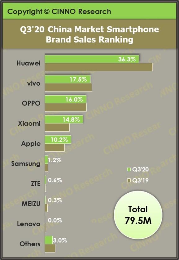 Doanh số và thị phần của các hãng điện thoại Trung Quốc tại thị trường nội địa trong quý 3/2020 ảnh 1
