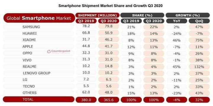 Xiaomi vượt mặt Apple trở thành thương hiệu điện thoại lớn thứ 3 thế giới ảnh 1