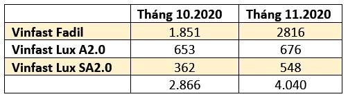 Doanh số của Vinfast trong tháng 11, cán mốc 30.000 xe bán ra sau 18 tháng gia nhập thị trường ảnh 4