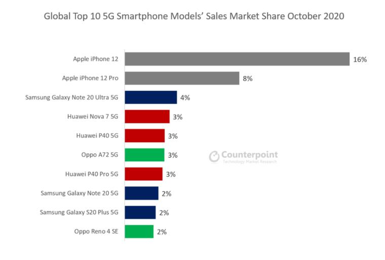 iPhone 12 chỉ mất 2 tuần để vượt qua Samsung trở thành chiếc điện thoại 5G phổ biến nhất ảnh 1