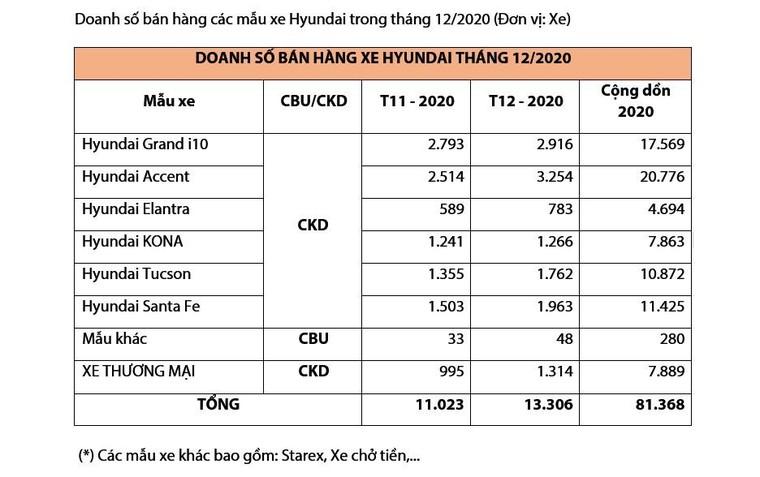 Tổng kết năm 2020, Huyndai đã bán được 81.368 xe các loại ảnh 4
