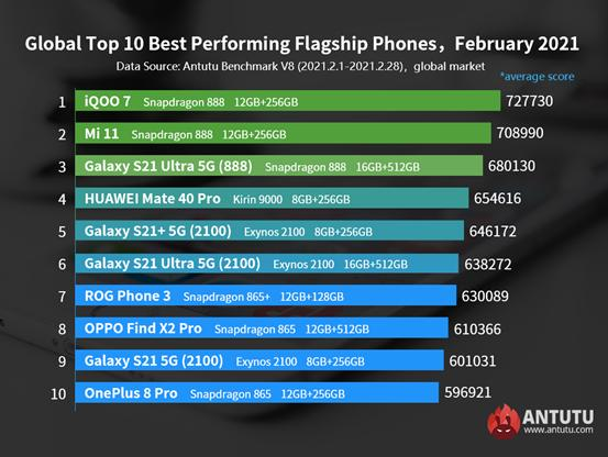 Những chiếc điện thoại Android mạnh nhất ở thời điểm hiện tại ảnh 1