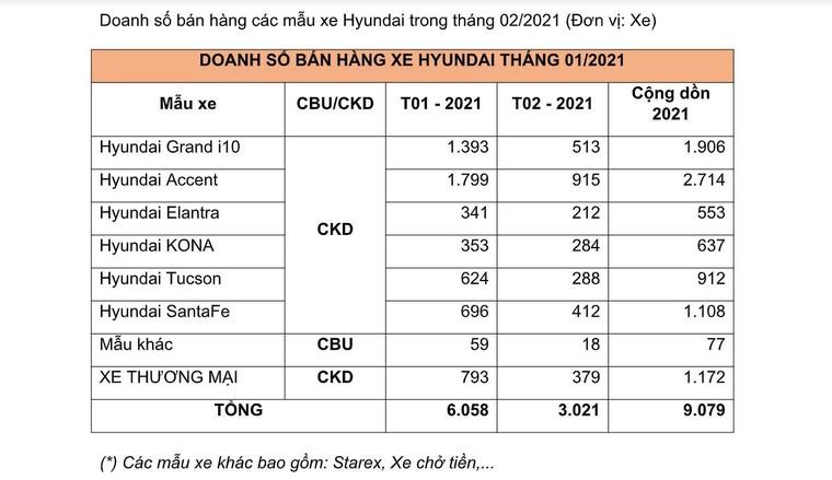 TC Motor công bố kết quả bán hàng tháng 2, Hyundai Accent giữ vững vị trí thứ nhất với 915 xe ảnh 1
