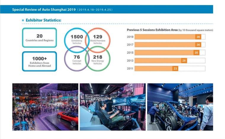Khai mạc triển lãm công nghiệp ô tô quốc tế Thượng Hải 2021 ảnh 1