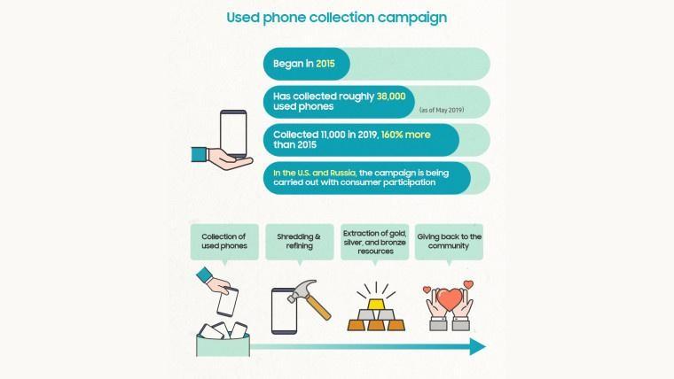 Samsung công bố số liệu điện thoại đã được tái chế ảnh 1