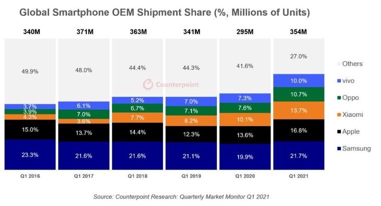 Thị trường điện thoại thông minh toàn cầu quý 1/2021 ảnh 1