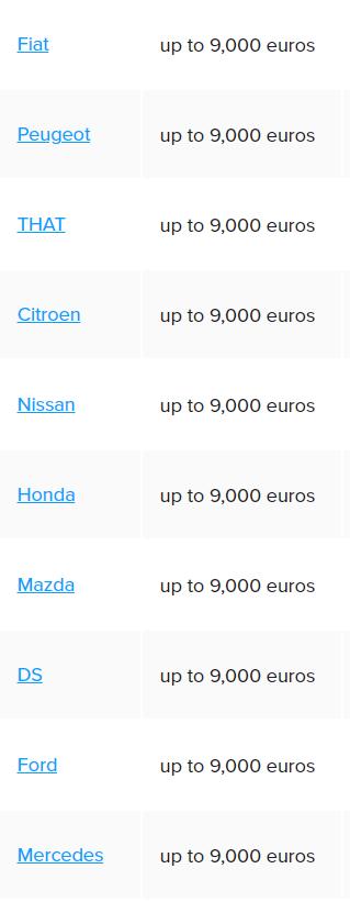 Khách hàng tại châu Âu có thể tiết kiệm đến 11.000€ khi chọn mua ô tô điện ảnh 2