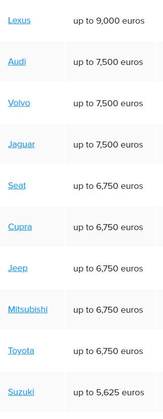 Khách hàng tại châu Âu có thể tiết kiệm đến 11.000€ khi chọn mua ô tô điện ảnh 3