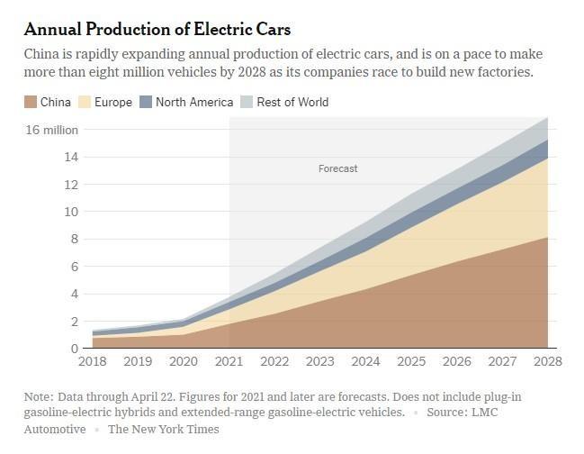 Trung Quốc thống trị thị trường xe điện toàn cầu ảnh 1