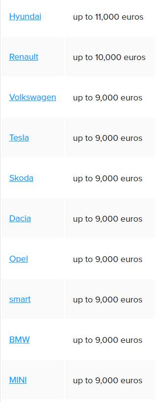 Khách hàng tại châu Âu có thể tiết kiệm đến 11.000€ khi chọn mua ô tô điện ảnh 1