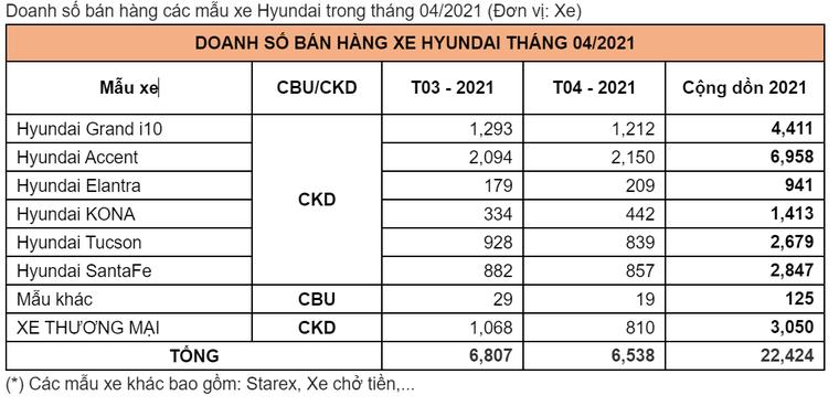 Tc Motor công bố kết quả bán hàng Hyundai tháng 4/2021 ảnh 1