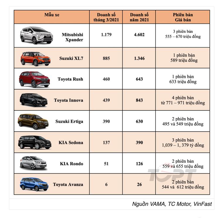 Doanh số Suzuki XL7 sụt giảm nghiêm trọng vì... không có xe để bán ảnh 1