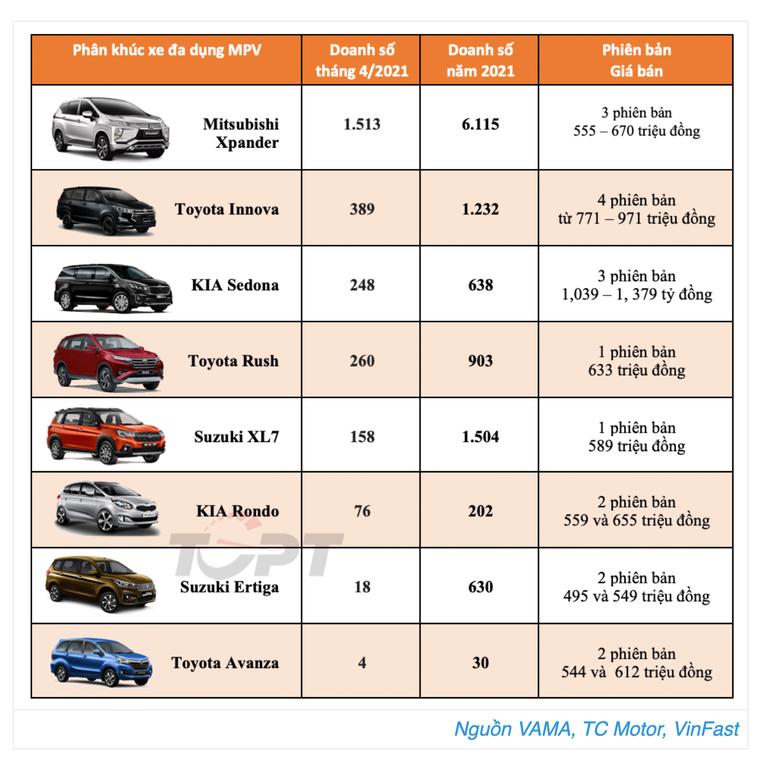 Doanh số Suzuki XL7 sụt giảm nghiêm trọng vì... không có xe để bán ảnh 2