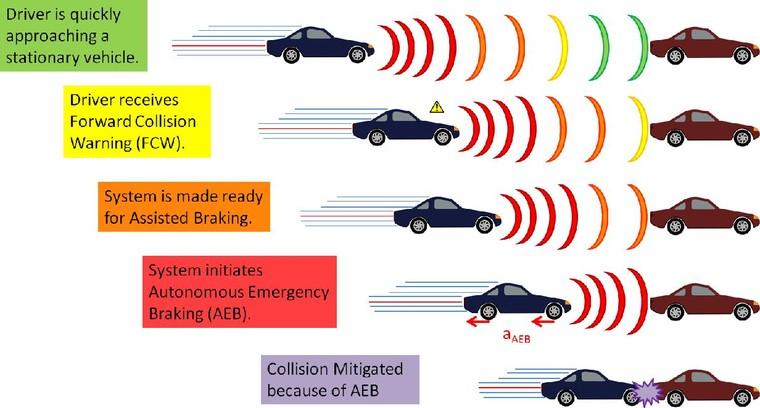 Hệ thông cảnh báo va trạm trên ô tô hoạt động như thế nào? ảnh 2