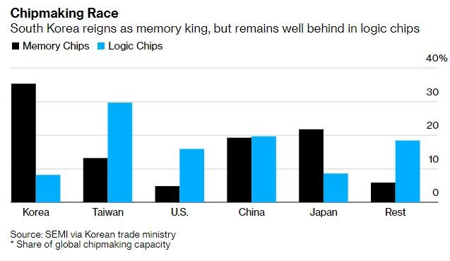 Hàn Quốc có kế hoạch đầu tư 450 tỷ USD vào ngành công nghiệp chất bán dẫn ảnh 1