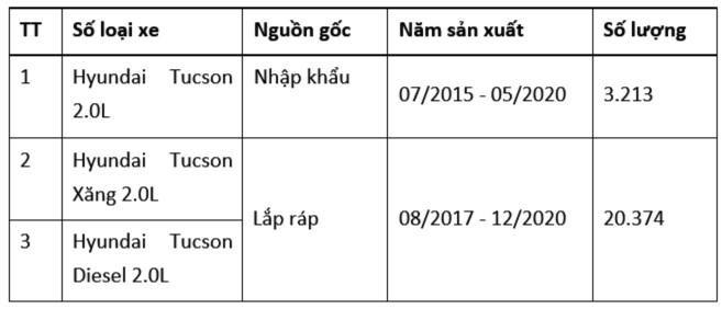 Huyndai Thành Công triệu hồi Tucson tại Việt Nam ảnh 1